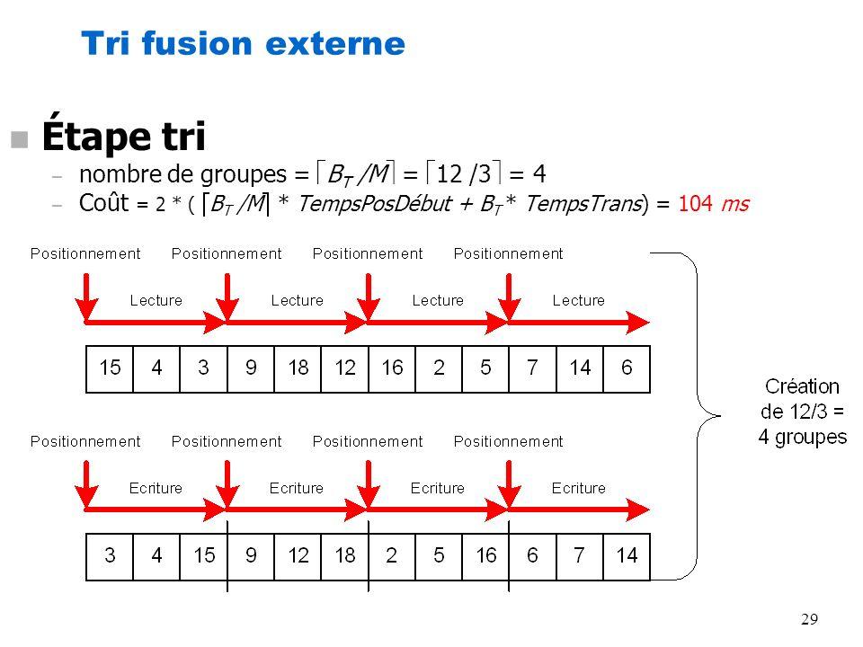 Étape tri Tri fusion externe nombre de groupes = BT /M = 12 /3 = 4