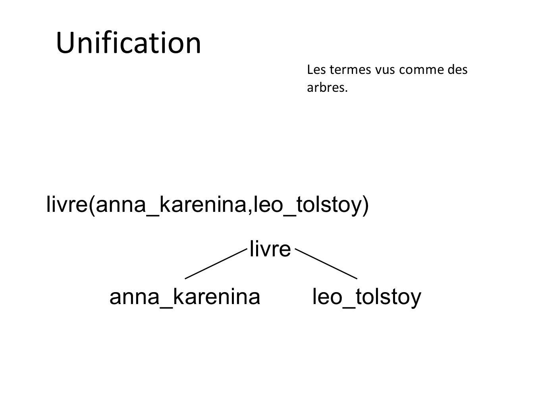 Unification livre(anna_karenina,leo_tolstoy) livre anna_karenina