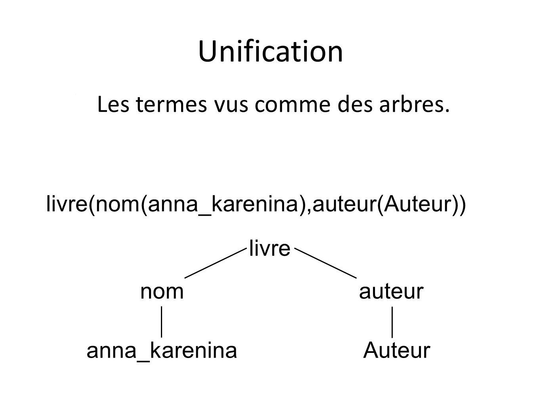 Unification Les termes vus comme des arbres.