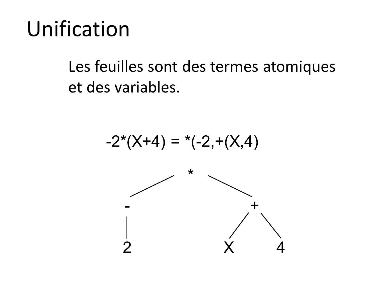 Unification Les feuilles sont des termes atomiques et des variables.
