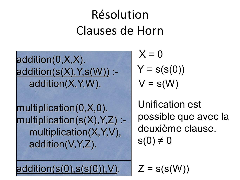 Résolution Clauses de Horn