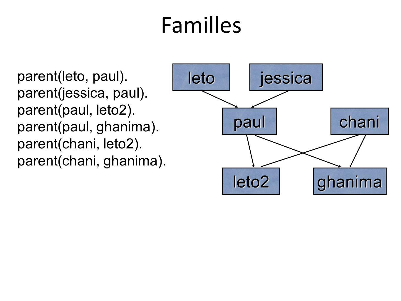 Familles leto jessica paul chani leto2 ghanima parent(leto, paul).