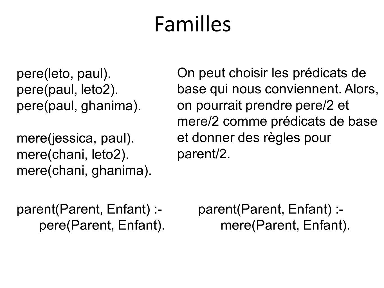 Familles pere(leto, paul). pere(paul, leto2). pere(paul, ghanima).