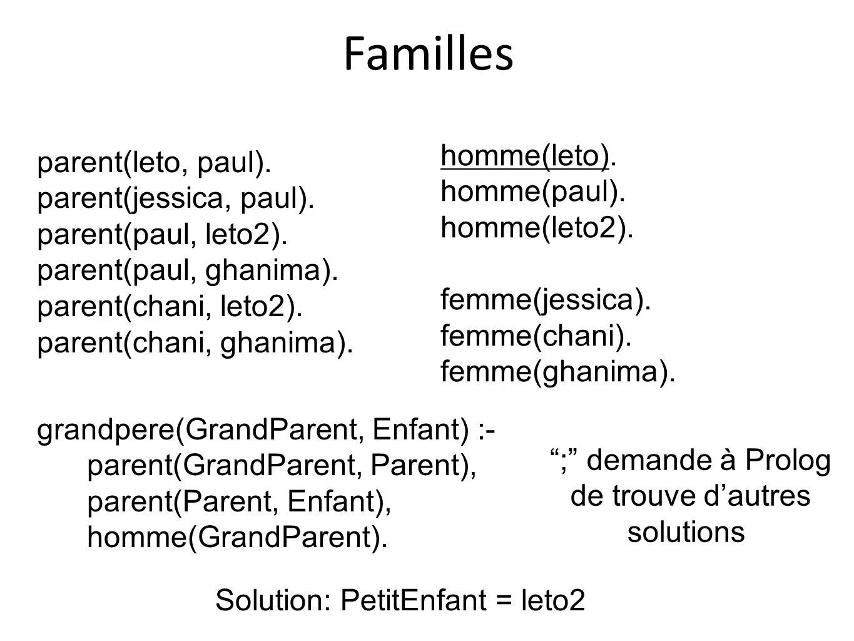 Familles homme(leto). parent(leto, paul). homme(paul).