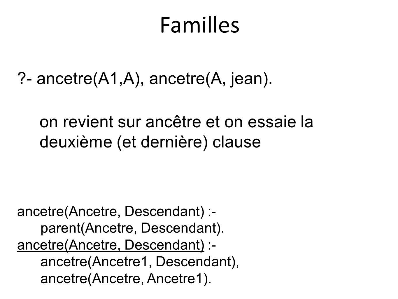 Familles - ancetre(A1,A), ancetre(A, jean).