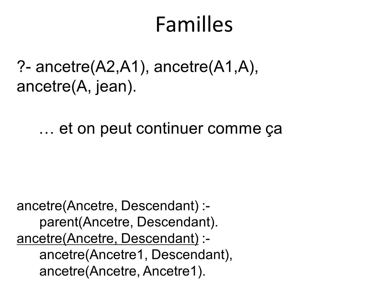 Familles - ancetre(A2,A1), ancetre(A1,A), ancetre(A, jean).
