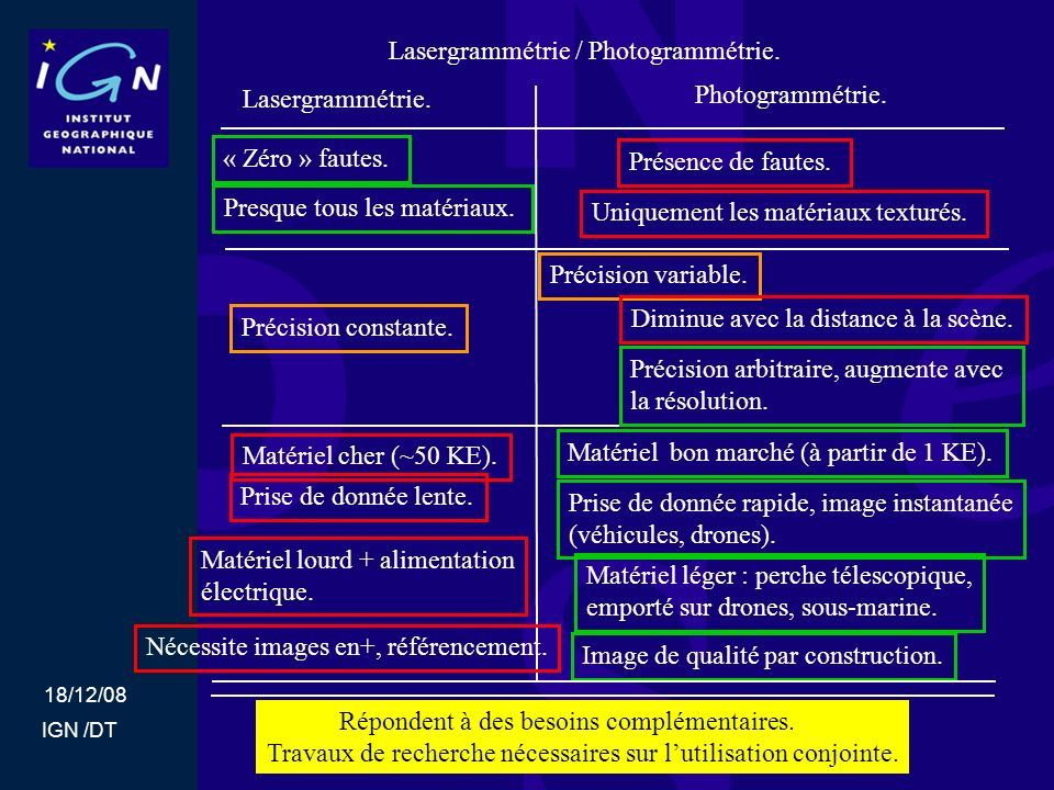 Lasergrammétrie / Photogrammétrie.