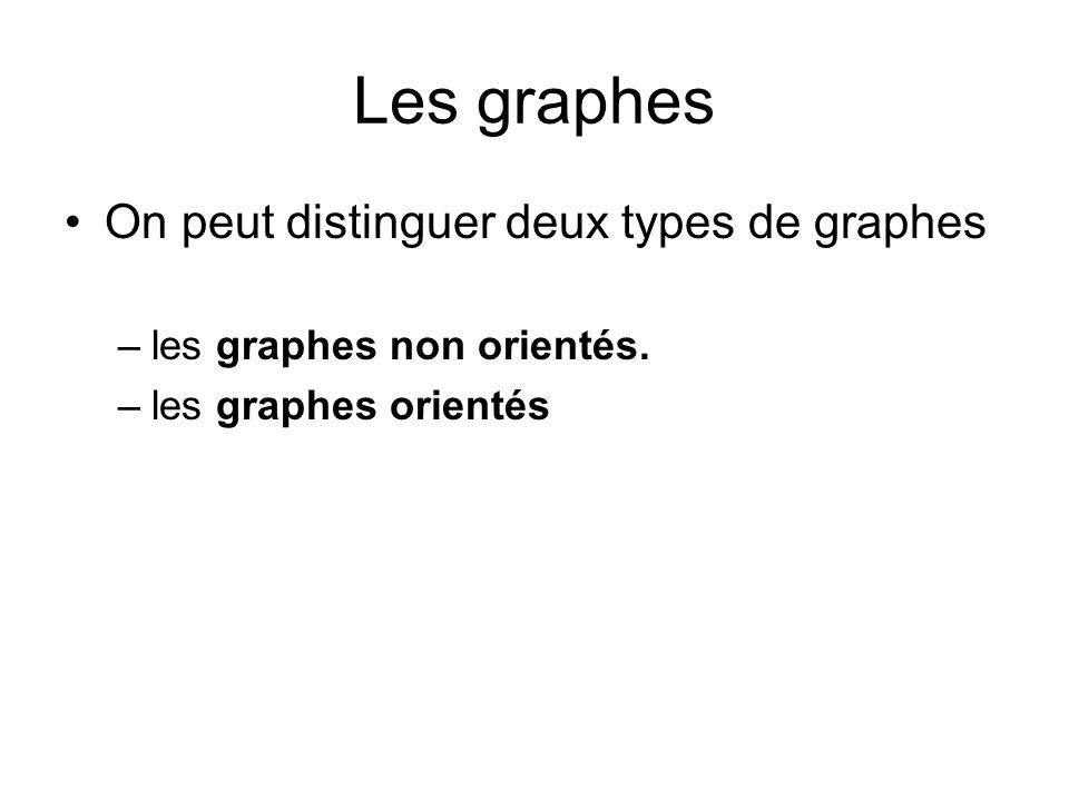 Les graphes On peut distinguer deux types de graphes