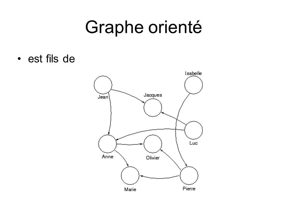 Graphe orienté est fils de