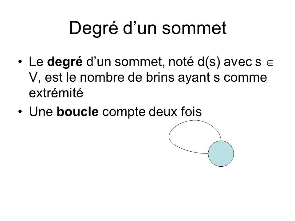 Degré d'un sommet Le degré d'un sommet, noté d(s) avec s  V, est le nombre de brins ayant s comme extrémité.
