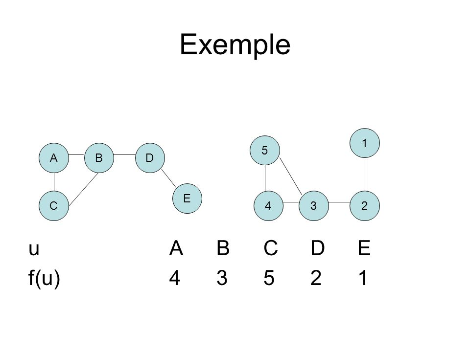 Exemple u A B C D E f(u) 4 3 5 2 1 1 5 A B D E C 4 3 2