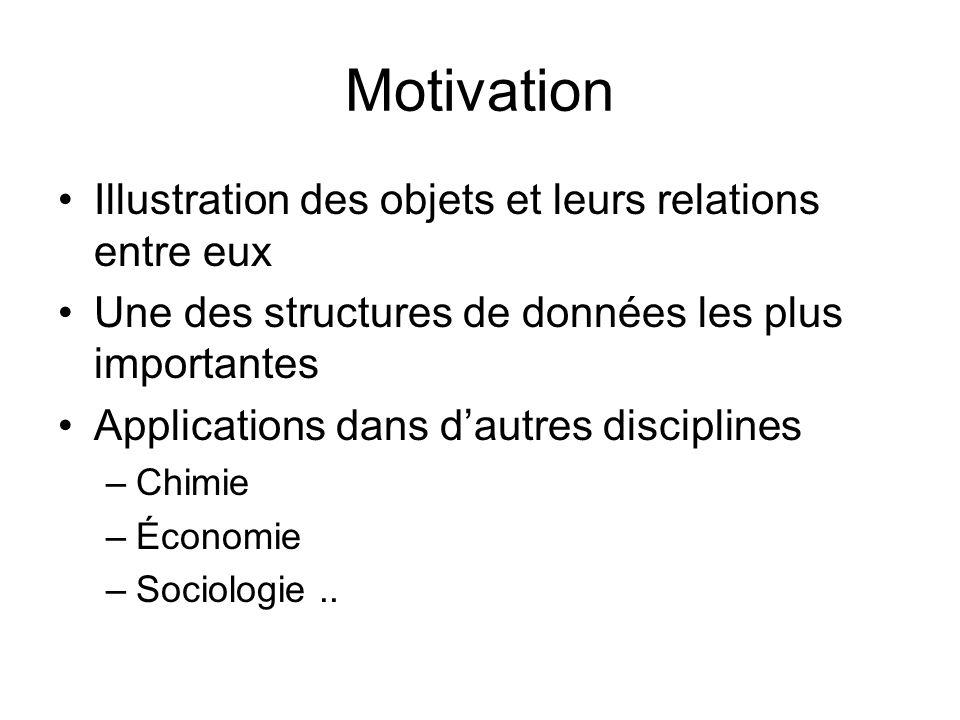 Motivation Illustration des objets et leurs relations entre eux