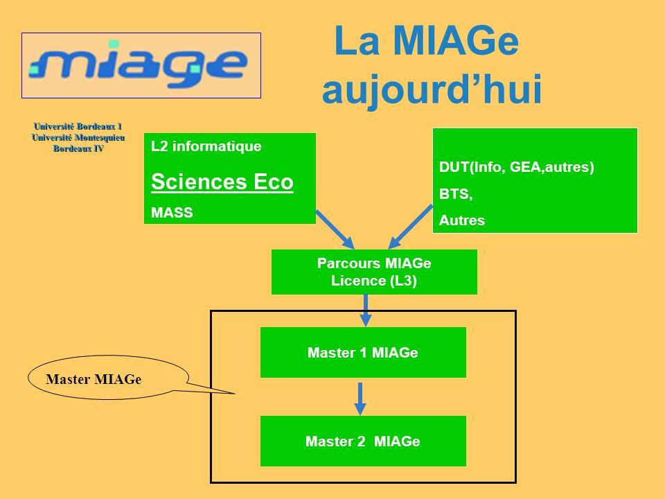 La MIAGe aujourd'hui Sciences Eco L2 informatique