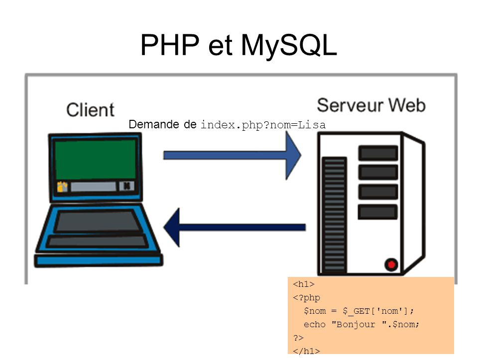 PHP et MySQL Demande de index.php nom=Lisa <h1> < php