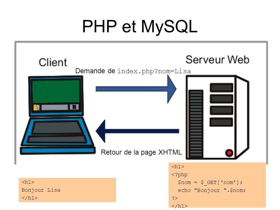 PHP et MySQL Demande de index.php nom=Lisa Retour de la page XHTML