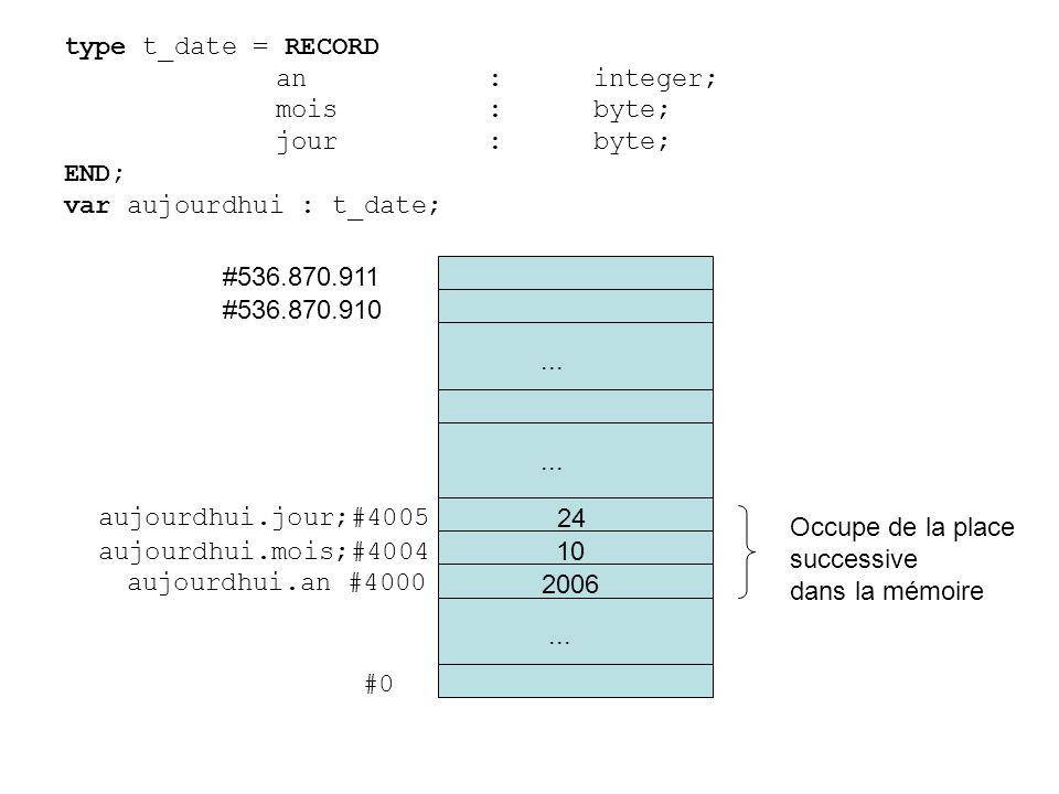 type t_date = RECORD an : integer; mois : byte; jour : byte; END; var aujourdhui : t_date; #536.870.911.