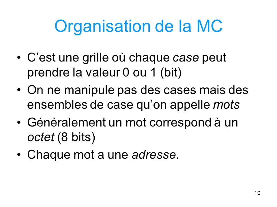Organisation de la MC C'est une grille où chaque case peut prendre la valeur 0 ou 1 (bit)