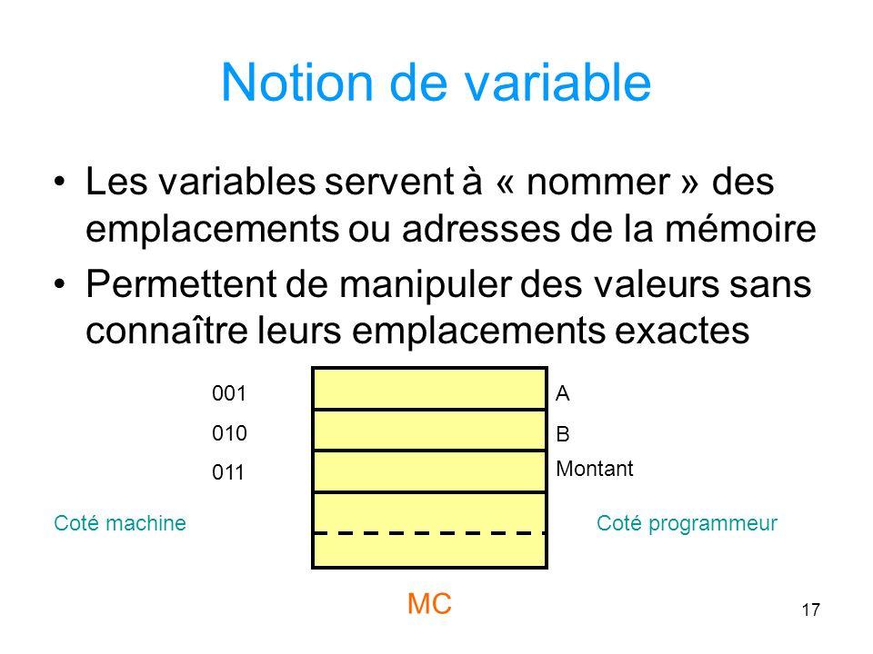 Notion de variable Les variables servent à « nommer » des emplacements ou adresses de la mémoire.