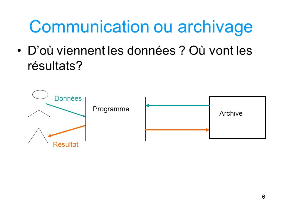 Communication ou archivage