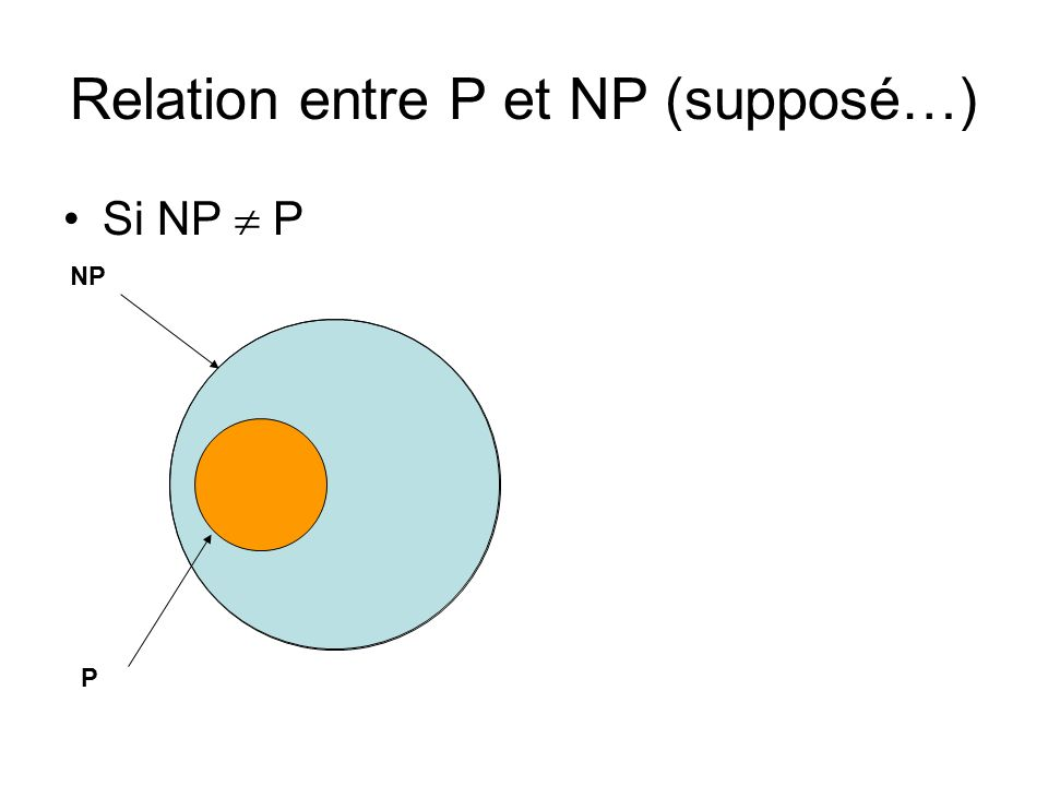 Relation entre P et NP (supposé…)