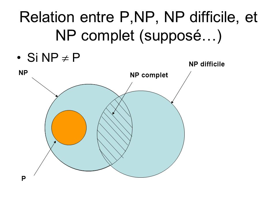 Relation entre P,NP, NP difficile, et NP complet (supposé…)
