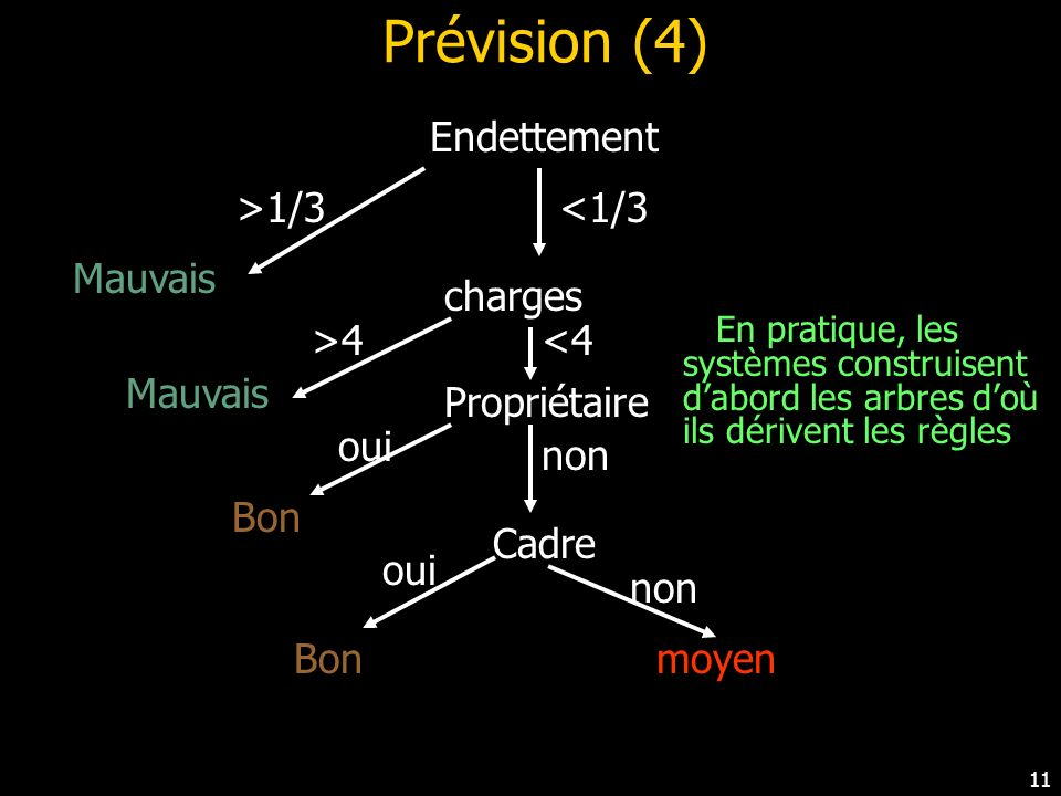 Prévision (4) Endettement >1/3 <1/3 Mauvais charges >4 <4