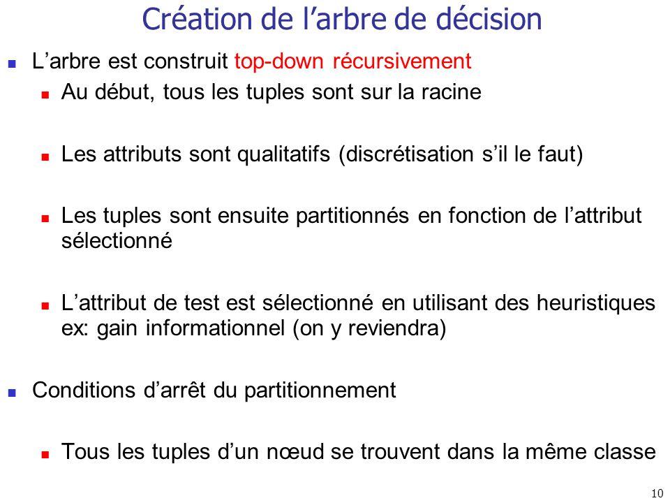 Création de l'arbre de décision