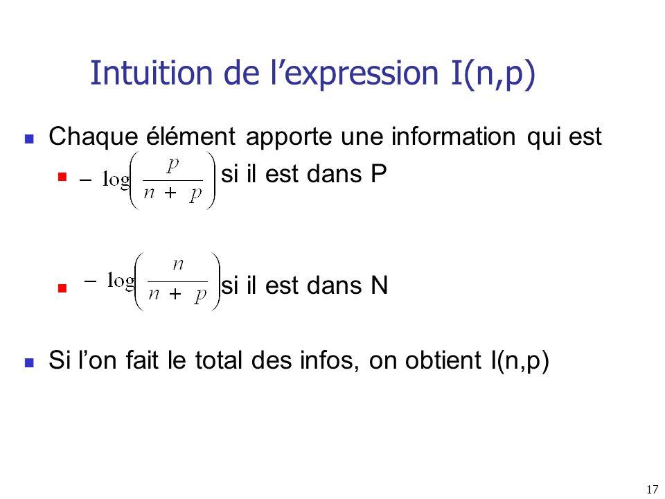 Intuition de l'expression I(n,p)