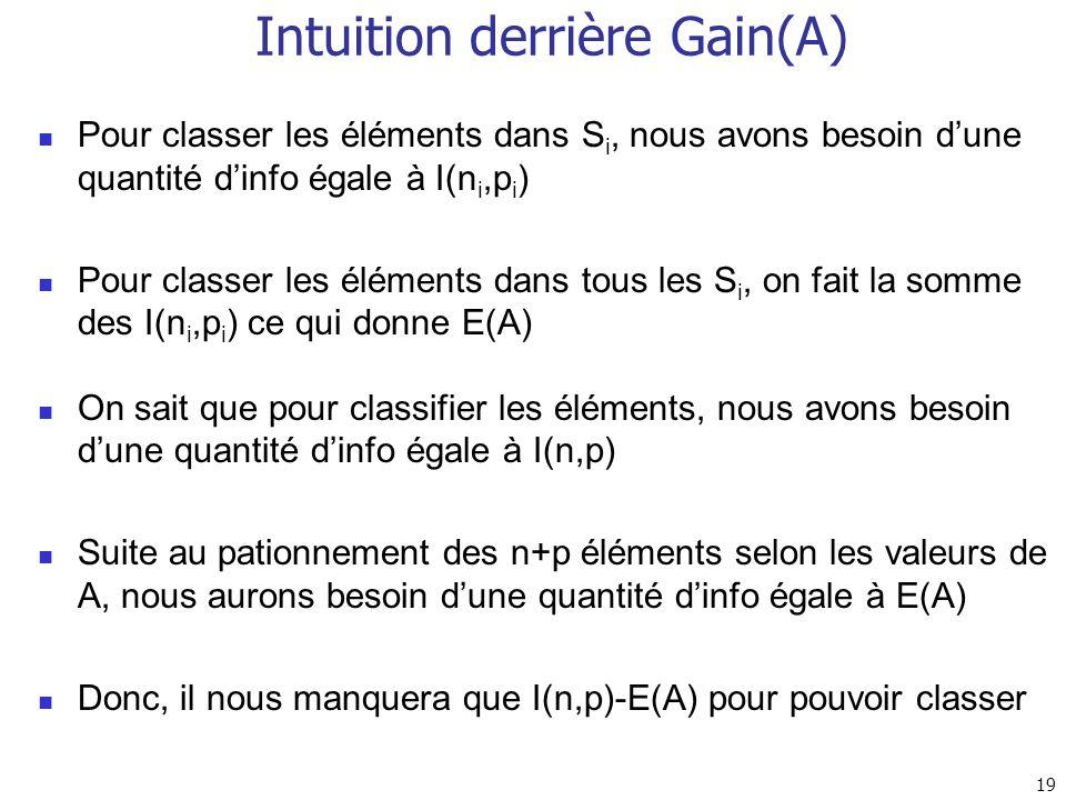 Intuition derrière Gain(A)