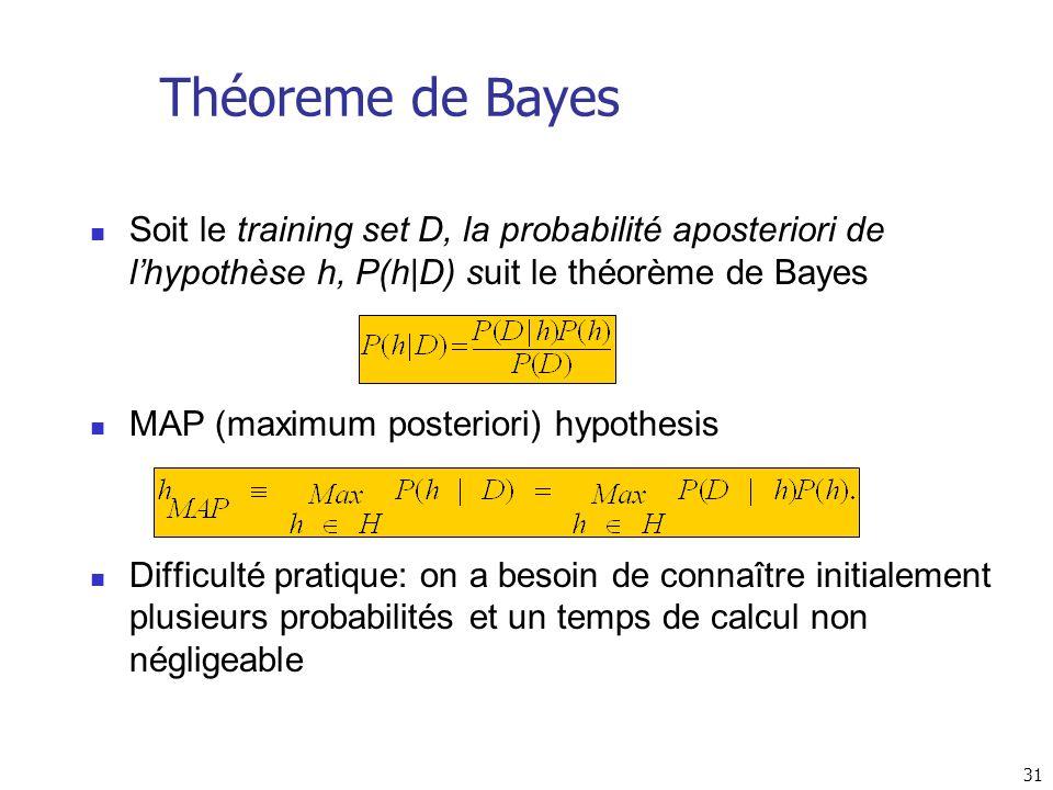 Théoreme de Bayes Soit le training set D, la probabilité aposteriori de l'hypothèse h, P(h|D) suit le théorème de Bayes.