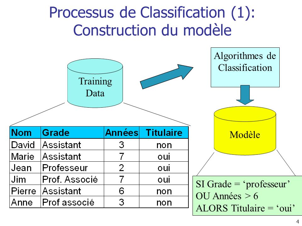 Processus de Classification (1): Construction du modèle