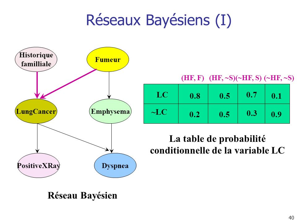 La table de probabilité conditionnelle de la variable LC