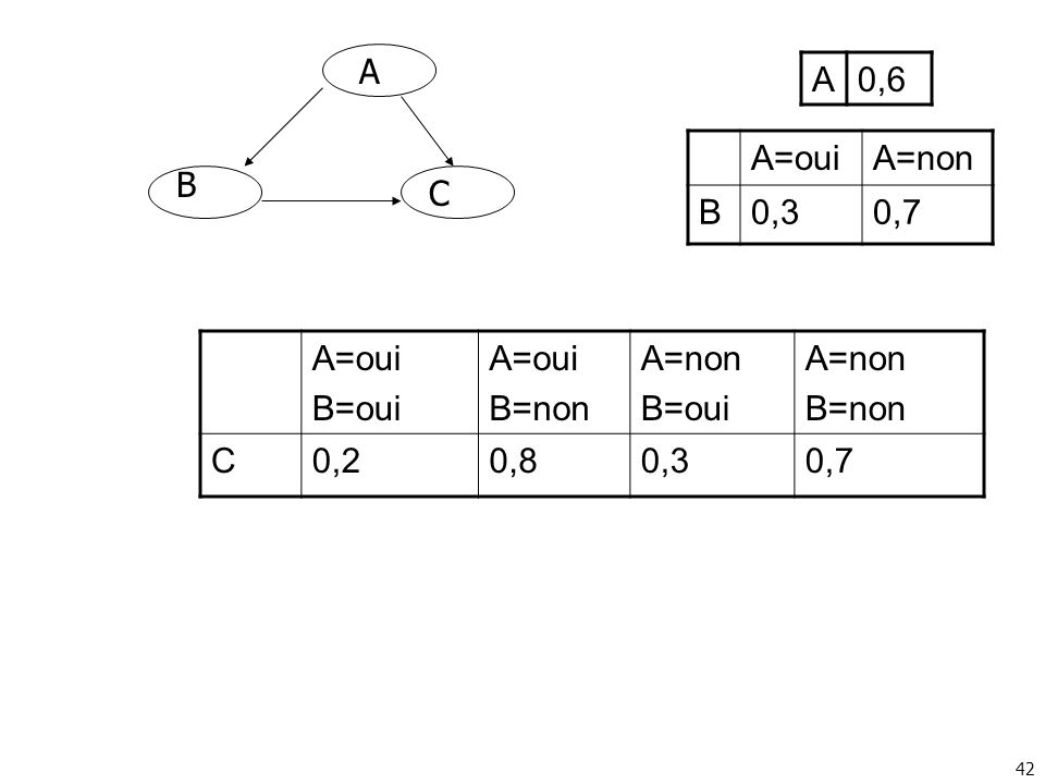 A A 0,6 A=oui A=non B 0,3 0,7 B C A=oui B=oui B=non A=non C 0,2 0,8 0,3 0,7