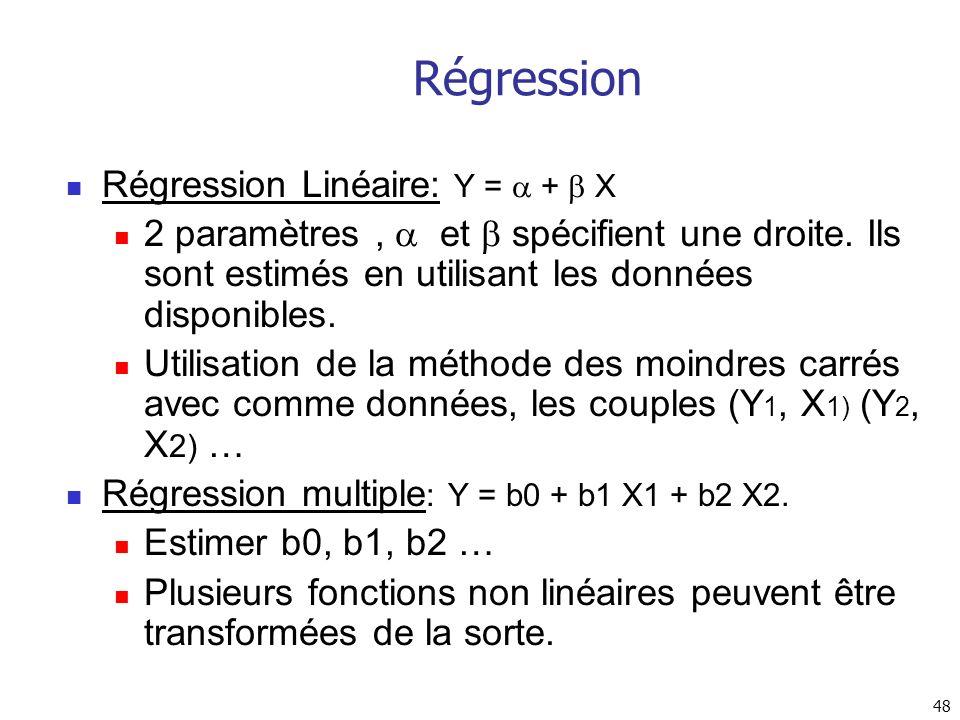 Régression Régression Linéaire: Y =  +  X