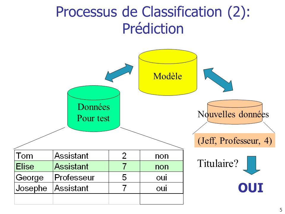 Processus de Classification (2): Prédiction