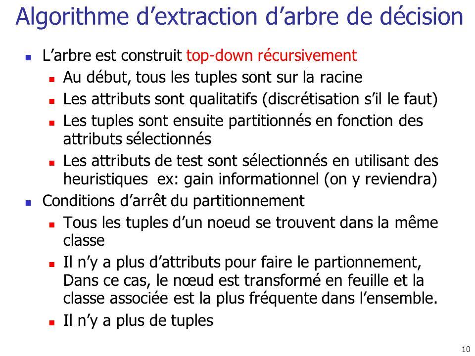 Algorithme d'extraction d'arbre de décision