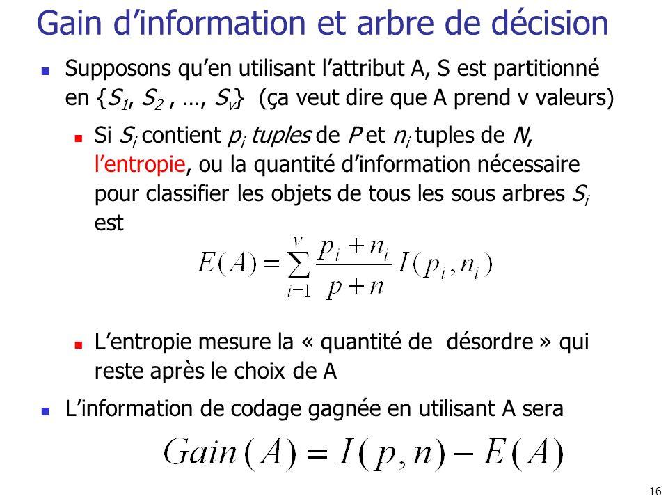 Gain d'information et arbre de décision