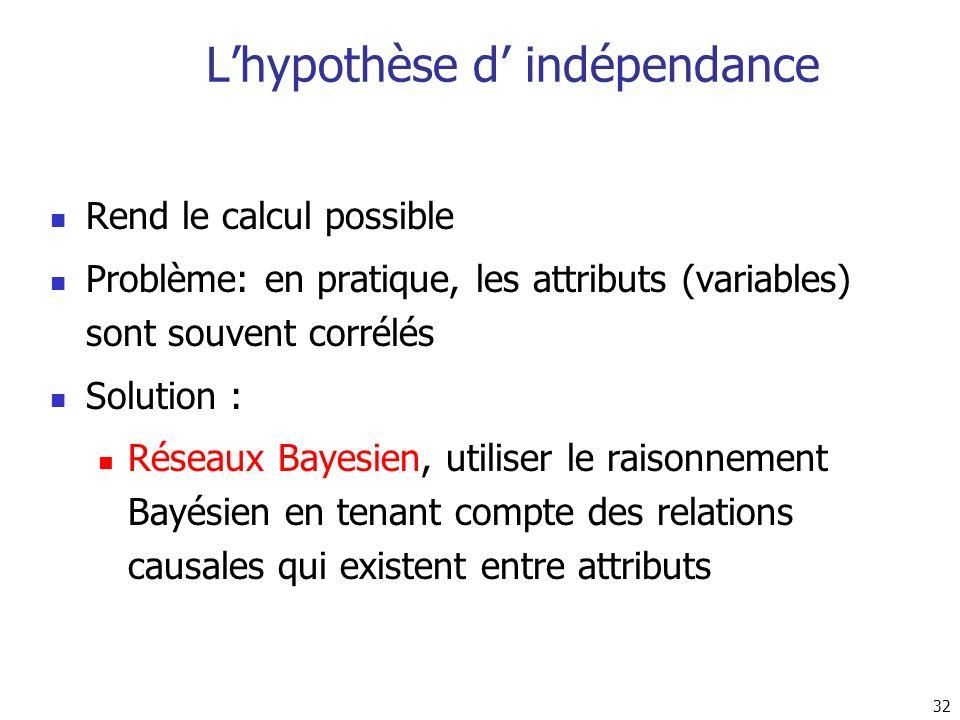 L'hypothèse d' indépendance