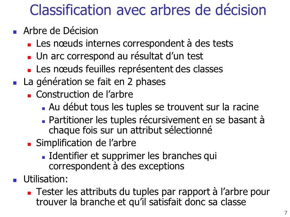 Classification avec arbres de décision