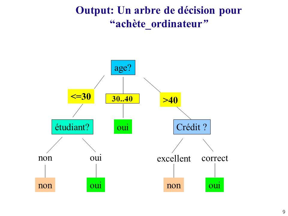 Output: Un arbre de décision pour achète_ordinateur