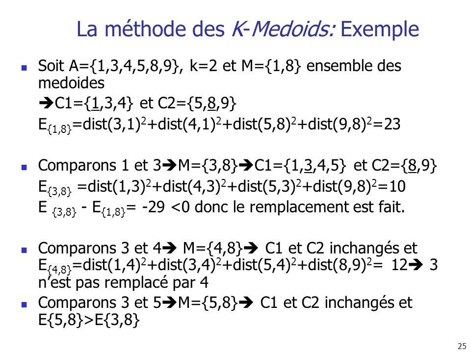 La méthode des K-Medoids: Exemple