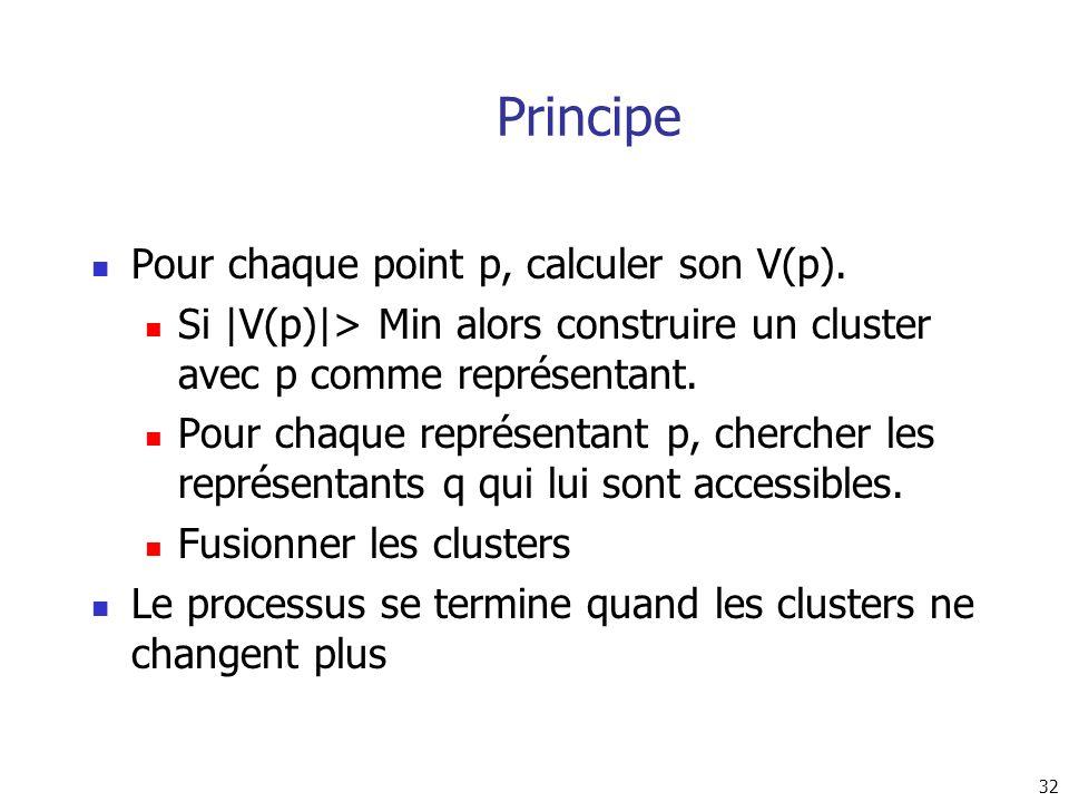 Principe Pour chaque point p, calculer son V(p).