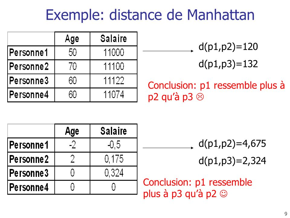 Exemple: distance de Manhattan