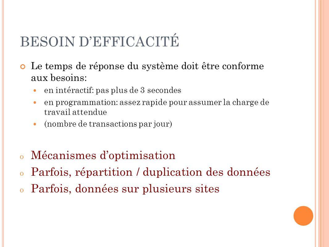 BESOIN D'EFFICACITÉ Mécanismes d'optimisation