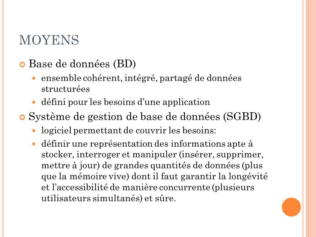 MOYENS Base de données (BD)