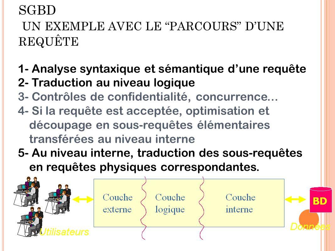 PRINCIPE DE FONCTIONNEMENT DU SGBD UN EXEMPLE AVEC LE PARCOURS D'UNE REQUÊTE