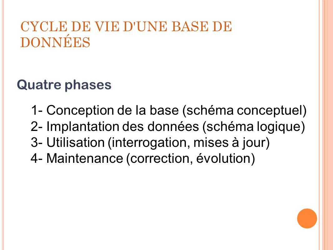 CYCLE DE VIE D UNE BASE DE DONNÉES