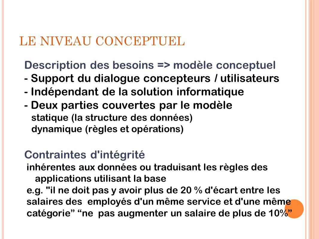 LE NIVEAU CONCEPTUEL Description des besoins => modèle conceptuel