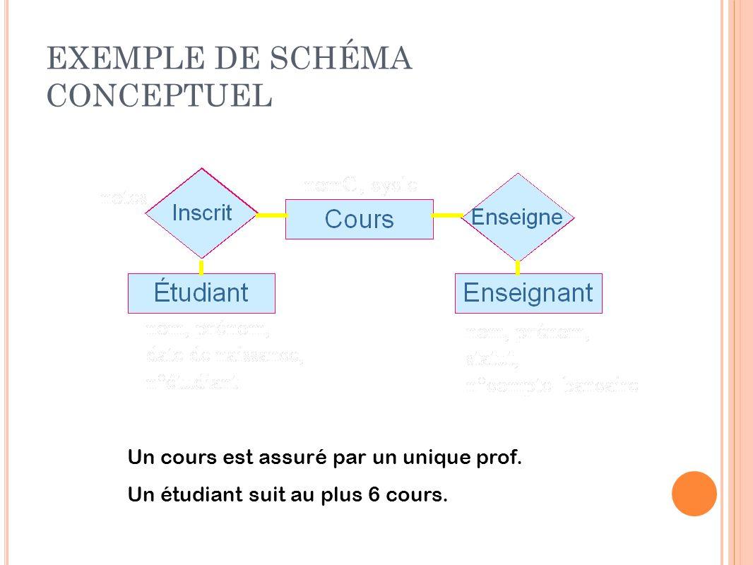 EXEMPLE DE SCHÉMA CONCEPTUEL