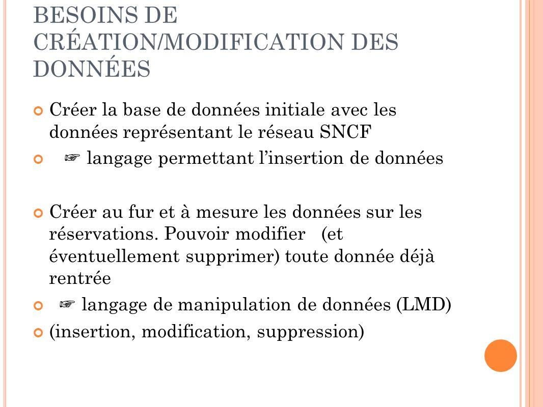 BESOINS DE CRÉATION/MODIFICATION DES DONNÉES